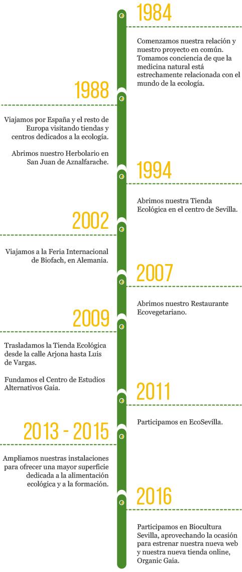 Cronología Centro Ecológico Gaia